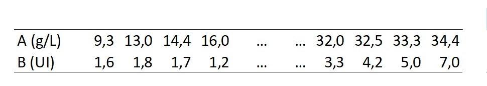 Chapitre 13c Correlation Regression Lineaire